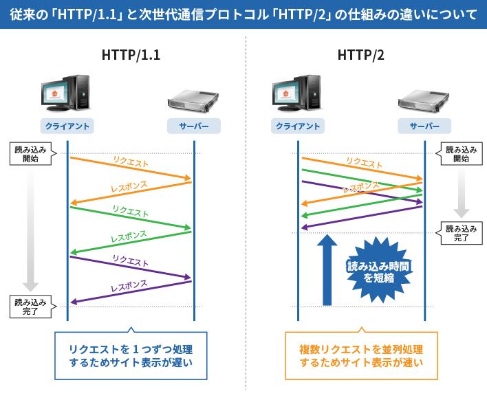 HTTP/2について | レンタルサー...